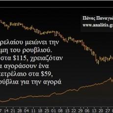 Γιατί καταρρέει το ρωσικό ρούβλι;
