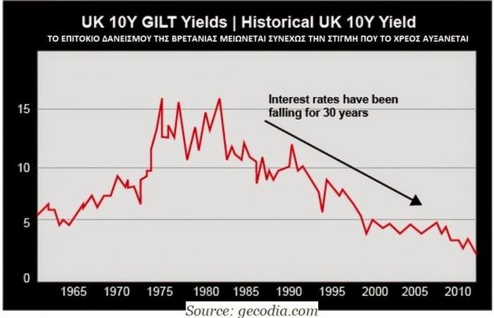 UK inter. rates