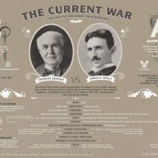 Η ιστορία της General Electric