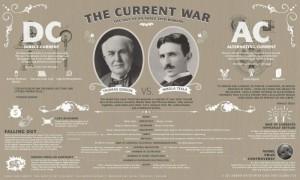 Ένας «πόλεμος» που ξεκίνησε μεταξύ του του Edison και του του Tesla.