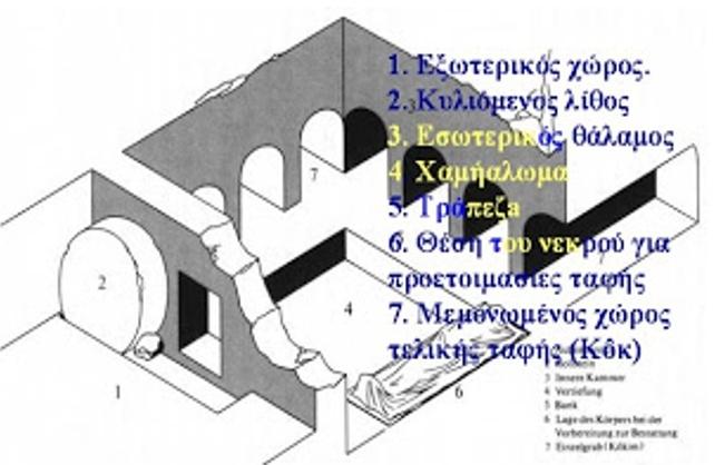 Ο ΤΑΦΟΣ ΤΟΥ ΙΗΣΟΥ: Ο Ιωσήφ της Αριμαθείας (εύπορος Εβραίος βουλευτής και μάλιστα μέλος του Σαχεντρίν!) είχε αγοράσει τον δικό του λαξευτό τάφο, όχι στην Αριμαθεία αλλά πλησίον της σταυρώσεως,..