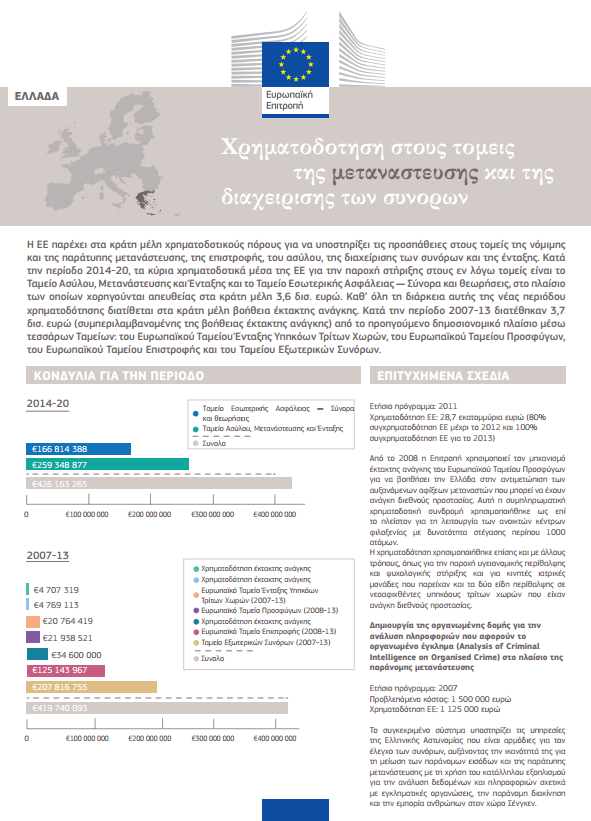 http://ec.europa.eu/dgs/home-affairs/what-we-do/policies/european-agenda-migration/background-information/docs/funding_country_sheet_el_el.pdf