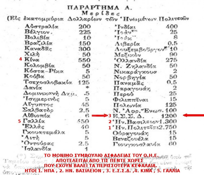 ΙΔΡΥΤΙΚΑ ΜΕΛΗ ΤΟΥ ΔΝΤ ΚΑΙ ΤΗΣ ΠΑΓΚΟΣΜΙΑΣ ΤΡΑΠΕΖΑΣ 1