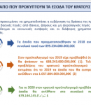 ΚΡΑΤΙΚΑ ΕΣΟΔΑ: 2018> 899.234.000.000€ , 2019> 1.057.084.000.000€ !!! ΤΑ ΜΕΓΑΛΥΤΕΡΑ ΤΗΣ ΕΥΡΩΠΗΣ ΑΦΟΥ ΠΕΡΙΕΧΟΥΝ ΤΑ 600ΔΙΣ !!!